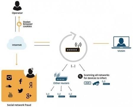 Influence en ligne : Petit florilège (non exhaustif) des dérives et des précautions à intégrer | Le blog du Communicant | Stratégie digitale et community management | Scoop.it