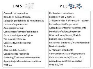 Edumorfosis: PLE: La nueva plataforma de la web educativa | Conocimiento libre y abierto- Humano Digital | Scoop.it