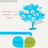 SEO and Social Media Marketing Strategies