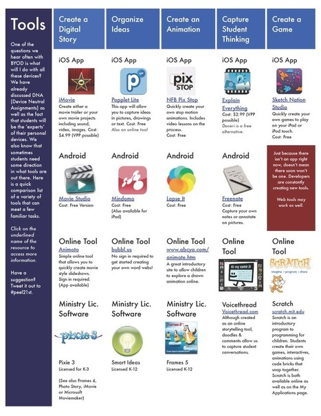App Suggestions for Learning Activities in BYOD Classrooms | E Learning Rm10 | Scoop.it