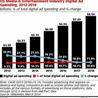 Digital Marketing Spending