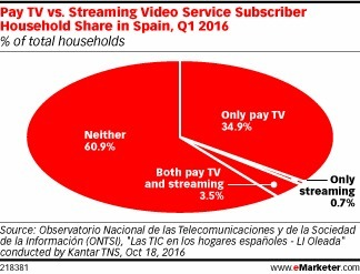 Most in Spain Don't Pay for TV, Online or Offline - eMarketer | Big Media (Esp) | Scoop.it