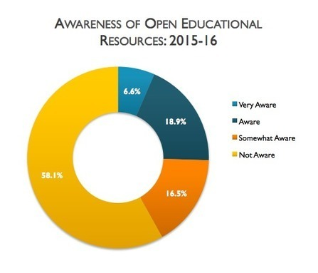 Awareness of OER Low, Faculty Willing to Try -- Campus Technology | Open Educational Resources in Higher Education | Scoop.it