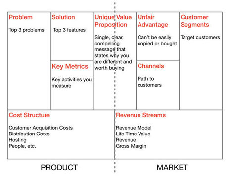 Un plan d'affaires utile pour ceux qui n'aiment pas les plans d ... | Business Model Generation Canvas | Scoop.it