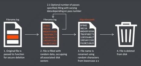 $1B Bangladesh #hackers implicated in attack on Vietnamese bank, #Sony#hack — Kopitiam Bot #fb   Me&Ubuntu   Scoop.it