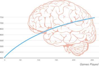 Personalized Brain Training - Lumosity | CarpeDiem | Scoop.it