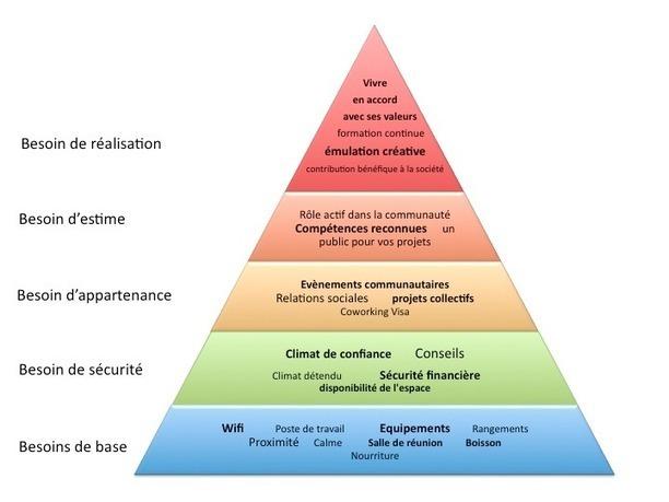 la pyramide de maslow du coworking