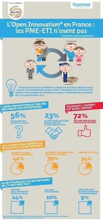 Les PME & ETI et l'Open Innovation Manutan Connect | Entreprises collaboratives et apprenantes | Scoop.it
