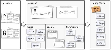 The Product Owner's Guide to Effective Sprint Goals   Gestion de projet Agile   Scoop.it