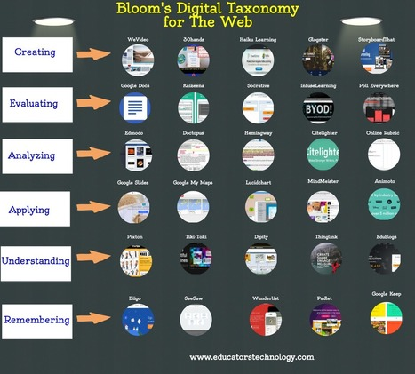 Bloom's Digital Taxonomy for The Web | An Eye on New Media | Scoop.it