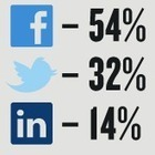 B2B Marketing Stats for Twitter, Facebook, and LinkedIn | Social Media Today | Social Media scoops by Rick Maresch | Scoop.it