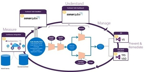 SonarQube Integration Plans - Microsoft Application Lifecycle Management - Site Home - MSDN Blogs | Visual Studio ALM | Scoop.it