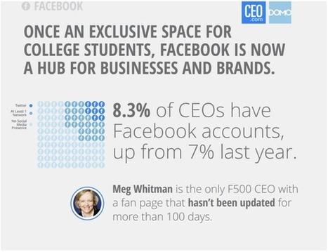 Most CEOs Still Don't Get Social Media | Social media marketing | Scoop.it