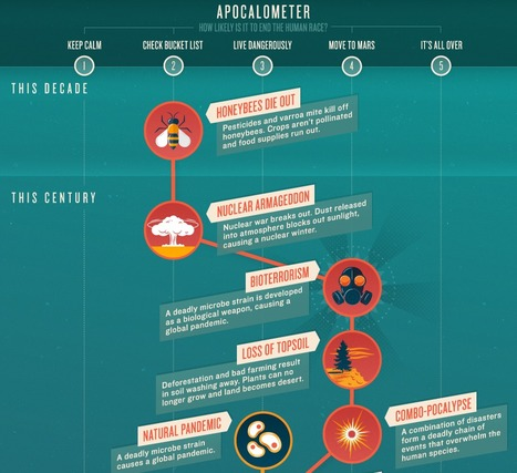 #Apocalypse when? Infographic guide to Doomsday threats | #nano #bioterrorism | e-Xploration | Scoop.it