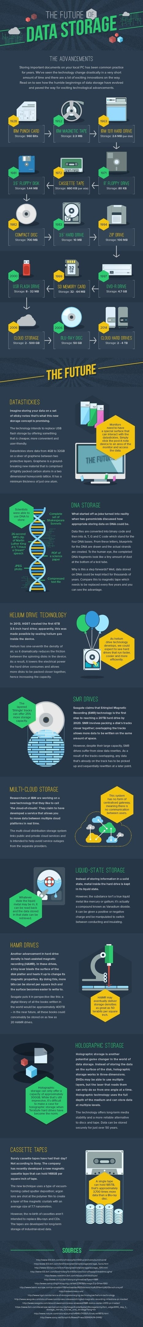 The Future of Data Storage [Infographic] | digital divide information | Scoop.it
