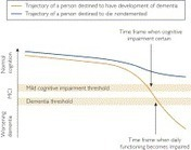 Mild Cognitive Impairment and Mild Dementia: A Clinical Perspective - Mayo Clinic Proceedings | The Future of Higher Education- Human Beings CAN create the future if we pay attention | Scoop.it