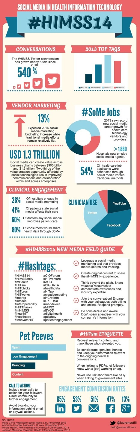 Special #HIMSS14 Infographic: Growth of Social Media in Health Technology | Healthcare | Scoop.it