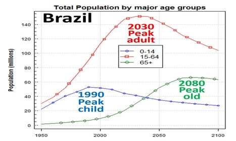 World Population Prospects | Geography Bits | Scoop.it