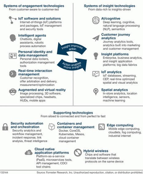 Forrester's Top Emerging Technologies To Watch: 2017-2021 | Expertiential Design | Scoop.it