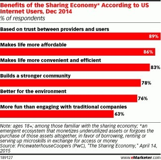 The Sharing Economy: Users Desire 'Access Over Ownership' - eMarketer | Consumer Behavior in Digital Environments | Scoop.it