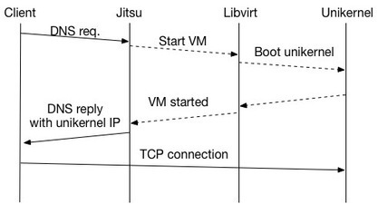 A unikernel experiment: A VM for every URL | Software Development Hub | Scoop.it