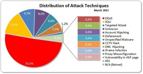March 2013 Cyber Attacks Statistics | Information security | Scoop.it