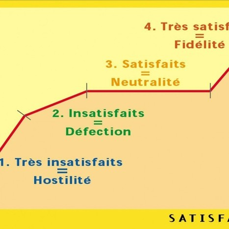 6 critères de la satisfaction client en officine | Relation client 2.0 | Scoop.it