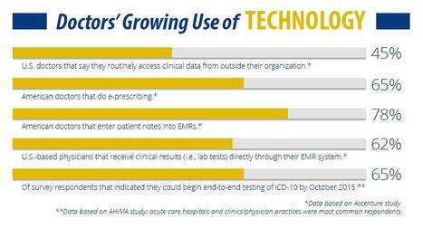 Como la tecnología está mejorando el cuidado de la salud | King University | eSalud Social Media | Scoop.it