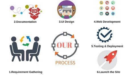 Web Design Company Bangalore In It Services Scoop It