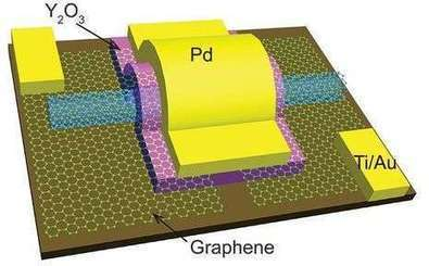 Researchers build carbon nanotube transistors that outperform those made with silicon | #Research #Electronics #Nano | 21st Century Innovative Technologies and Developments as also discoveries, curiosity ( insolite)... | Scoop.it