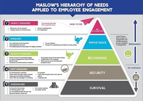 How Maslow's Hierarchy of Needs influences Employee Engagement | SciTEACH21Cscoop | Scoop.it
