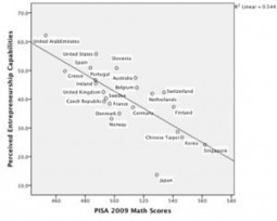 Test Scores vs. Entrepreneurship: PISA, TIMSS, and Confidence | EdTech Today | Scoop.it