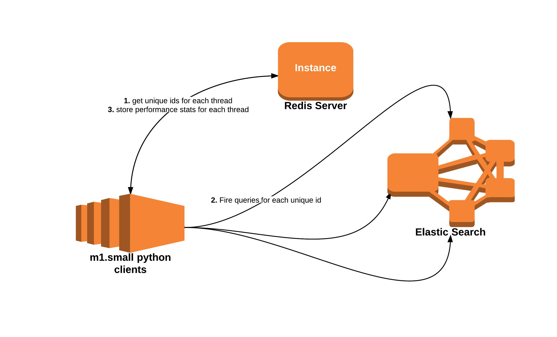 ElasticSearch Query: Performance Optimisation |