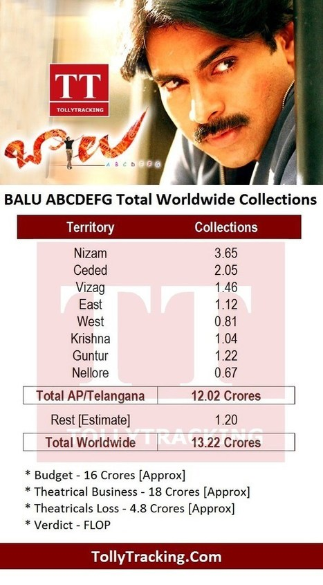 Pawan kalyans balu movie total collectio pawan kalyans balu movie total collections thecheapjerseys Gallery