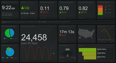 Beyond Traffic: How to Measure What Really Matters — Think Traffic | Social Media Tips, News, Resources | Scoop.it