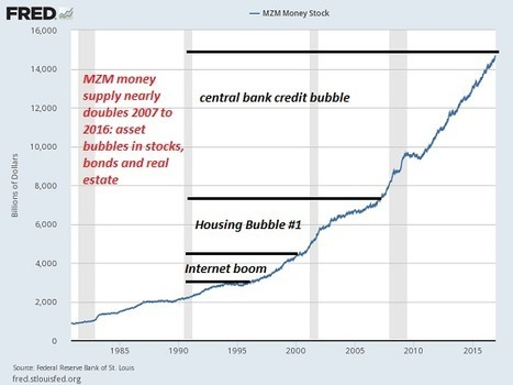 "Why the Massive Expansion of ""Money"" Hasn't Trickled Down to ""The Rest of Us"" 
