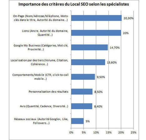 SEO Local : les critères les plus importants pour les experts américains | Office de tourisme du canal du Midi professionnels | Scoop.it