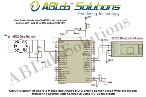 Android Mobile and Analog MQ-2 Smoke Sensor bas