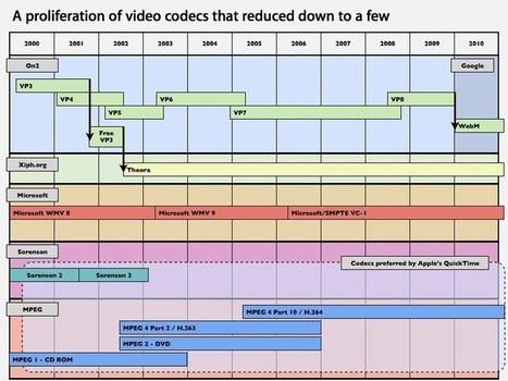 Google admits its VP8/WebM codec infringes MPEG H.264 patents   Video Breakthroughs   Scoop.it
