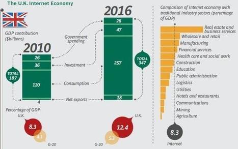 El impacto del Internet sobre las economías. estudio de la BCG | The digital tipping point | Scoop.it