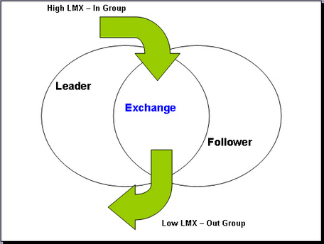 Leader - Member Exchange (LMX) Theory | About leadership | Scoop.it