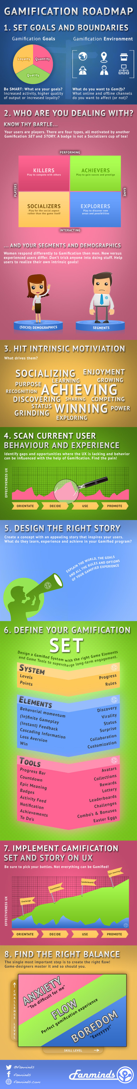 """Infographie : """"Gamification Roadmap""""   ENT   Scoop.it"""