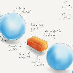 Scaffolded Social Learning   Pedagogy in New Learning Environments   Scoop.it