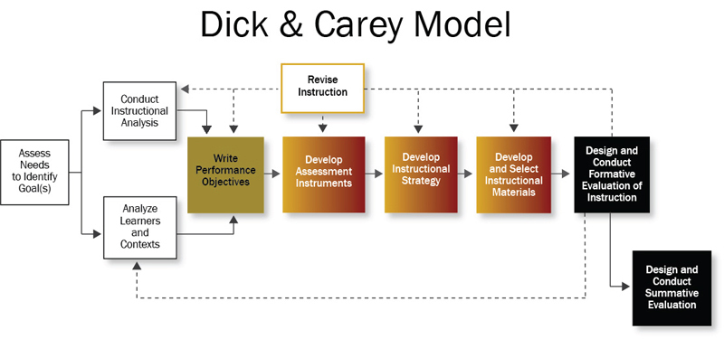 an analysis of the dick and carey model and smith and ragan model in the human performance improveme Search the history of over 338 billion web pages on the internet.