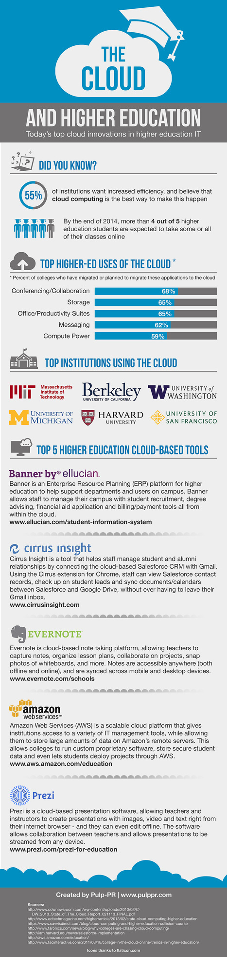 INFOGRAPHIC: The Cloud & Higher Education | Easy Ways To Get Your Own List | Scoop.it