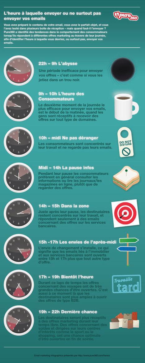 Emailing: L'heure à laquelle envoyer ou ne ne surtout pas envoyer vos emails | Digital & Mobile Marketing Toolkit | Scoop.it