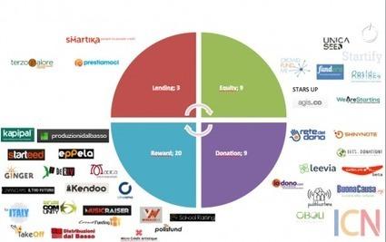 Il crowdfunding è giovane ma già cambia pelle   The Italian Startup Ecosystem   Scoop.it
