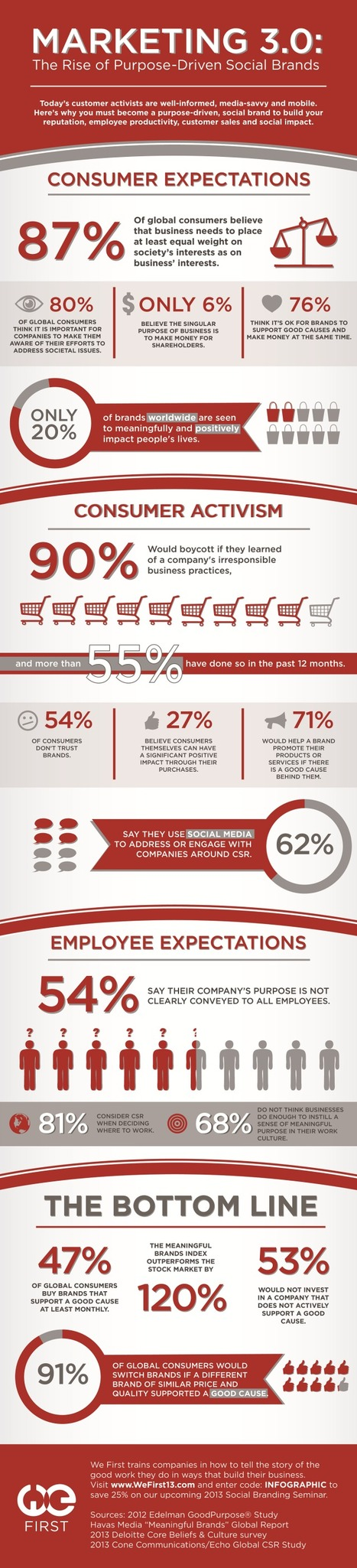 Rise of Purpose-Driven Social #Marketing Brands #infographic via @MarketingHits | CAEXI Expertises | Scoop.it