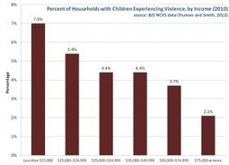 Prevalence of Violence in Households with Children » Public ... | LexPsique Criminology | Scoop.it