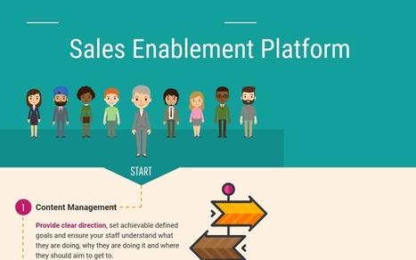 Top 34 Sales Enablement Platforms - Compare Rev